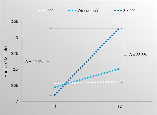 Produktivitätsteigerung durch mehr Bildschirmfläche
