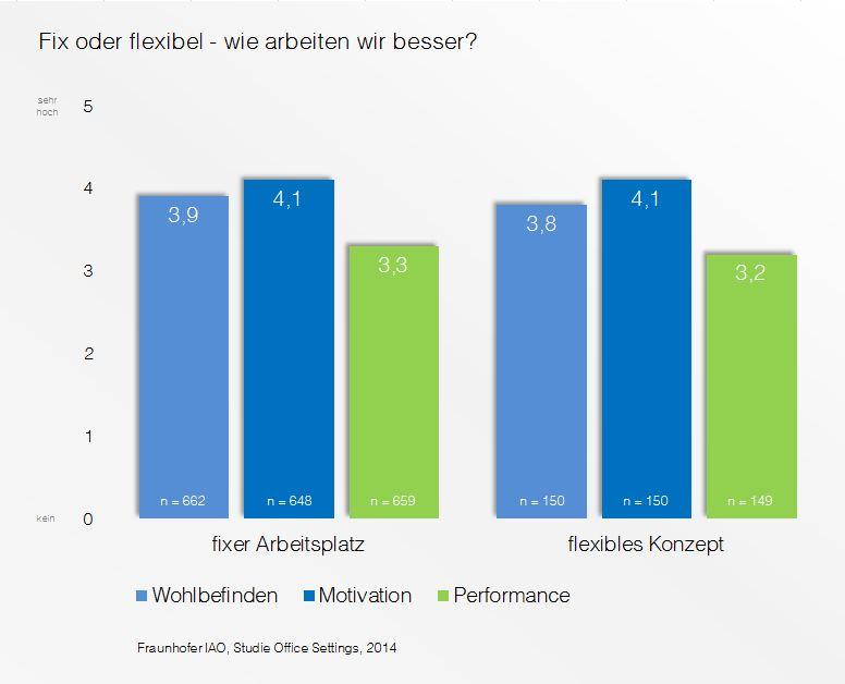 Fix oder flexibel - wie arbeiten wir besser? Vergleich von Wohlbefinden, Motivation und Performance bei fixem und flexiblem Arbeitsplatz-Konzept.